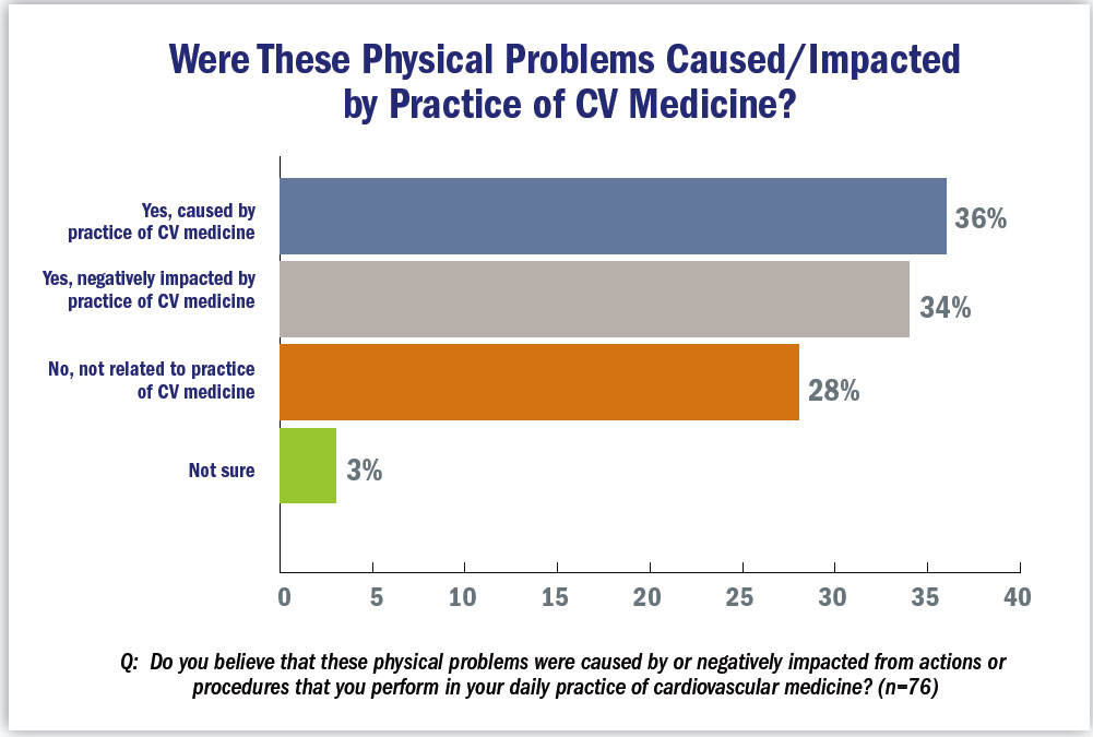 Were these physical problems caused/impacted by the practice of CV medecine