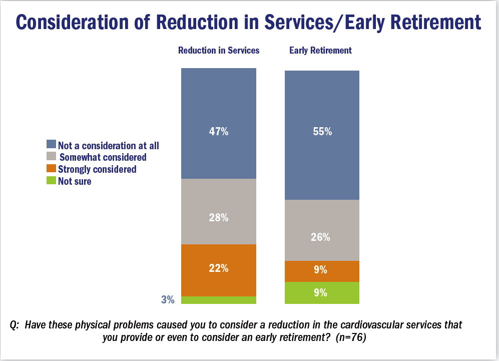 Consideration of Reduction in Services/Early Retirement