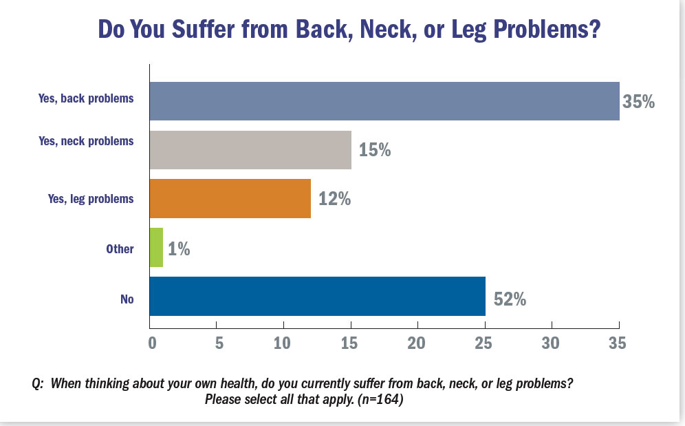 Do you suffer from back, neck or leg problems?