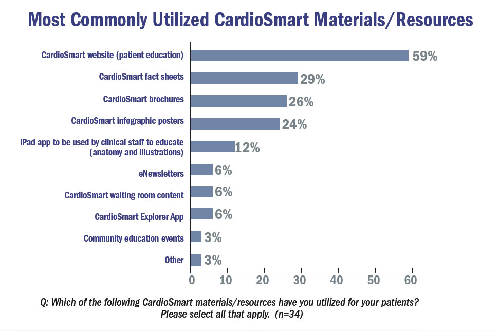 Most commonly used CardioSmart Materials