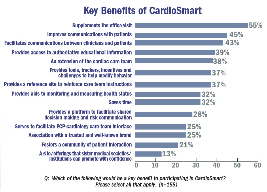 Key benefits of CardioSmart