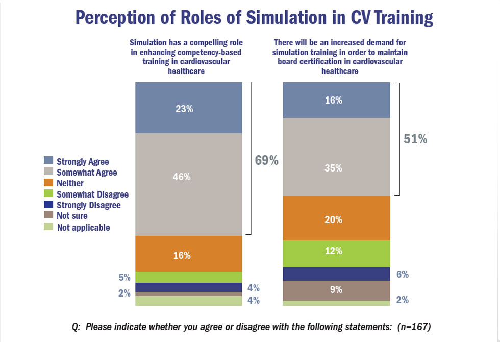 Perception of roles of simulation in CV training