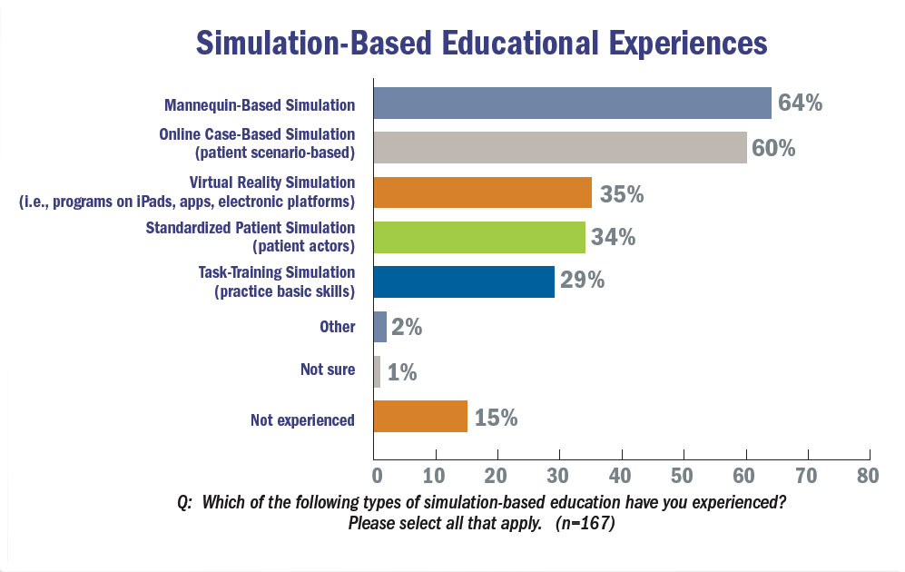 Simulation-Based Education: A Popular Tactile Learning
