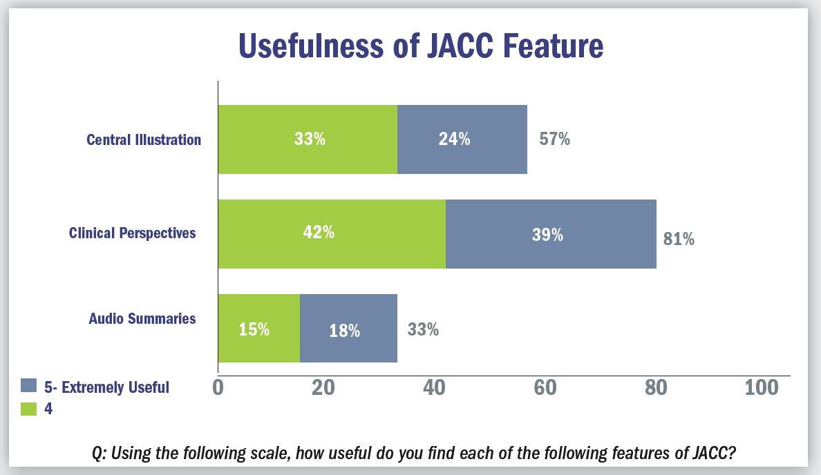 Usefulness of JACC Feature