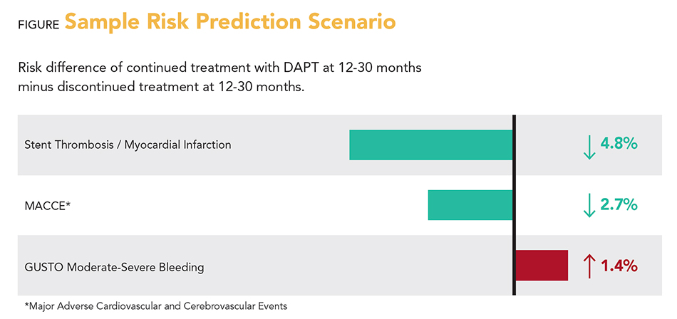Focused update on Dual Antiplatelet Therapy (DAPT)