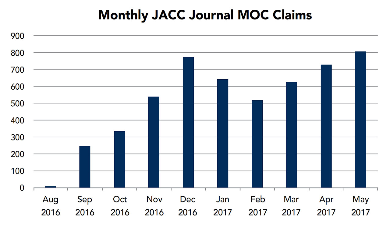 MOC Update: JACC Journals Provide More Than Just Latest CV Research