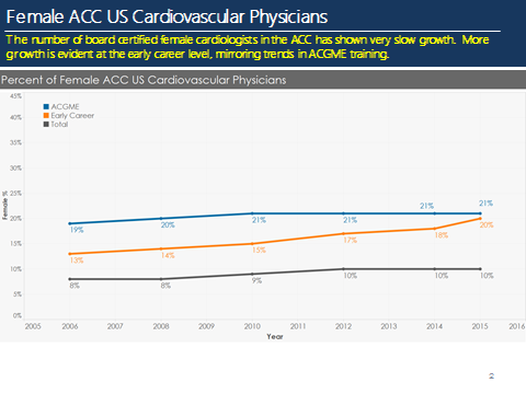 Conversations With Cardiologists: Claire Duvernoy, MD, FACC