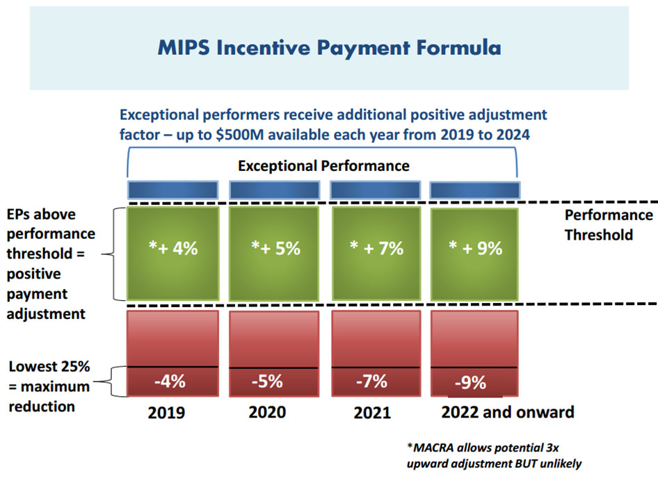 MIPS Incentive Payment Formula
