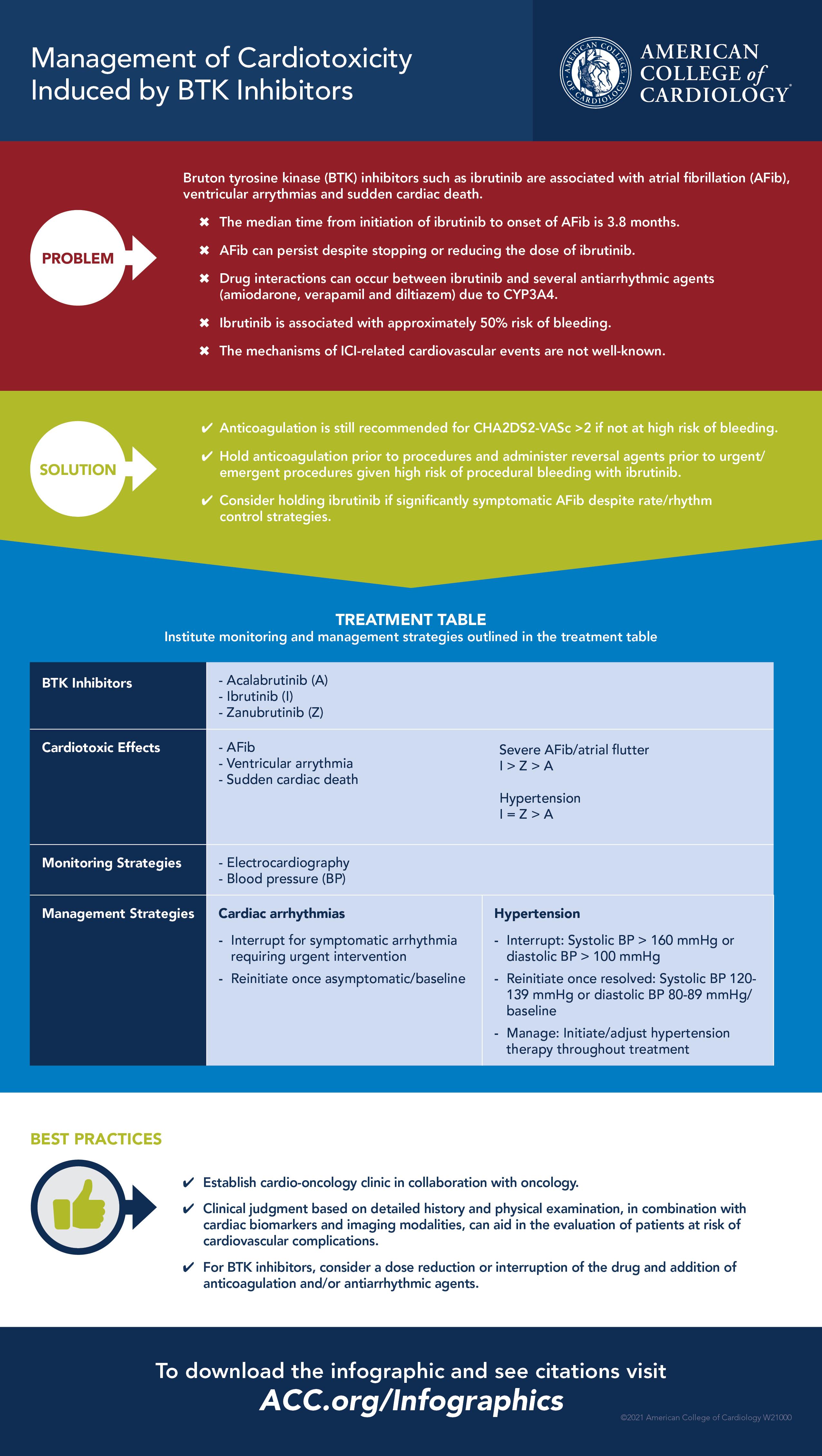 Management of Cardiotoxicity Induced by BTK Inhibitors
