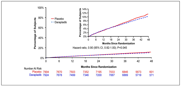 Figure 2: Cumulative Kaplan-Meier estimates of the secondary end point of major coronary events (a composite of death from coronary heart disease, myocardial infarction, and urgent coronary revascularization) (adapted with permission from The STABILITY Investigators. Darapladib for Preventing Ischemic Events in Stable Coronary Heart Disease N Engl J Med 2014; 370:1702-1711 – Figure S3)