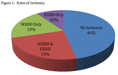 Figure 1: Rates of Ischemia