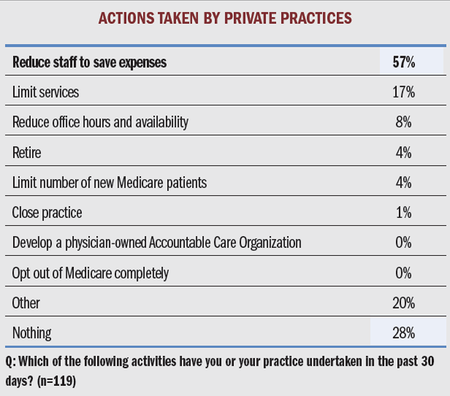 Actions Taken by Private Practices