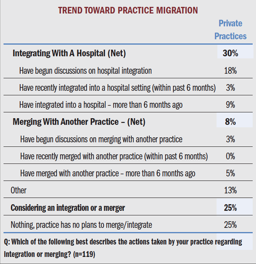 Trend Toward Practice Migration