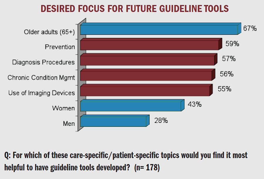 Desired Focus for Future Guideline Tools