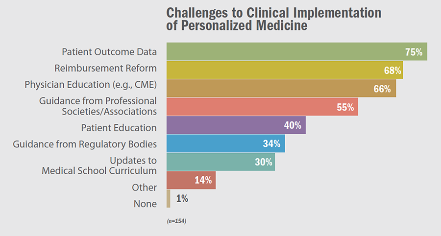 Challenges to Clinical Implementation of Personalized Medicine