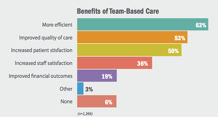 Benefits of Team-Based Care