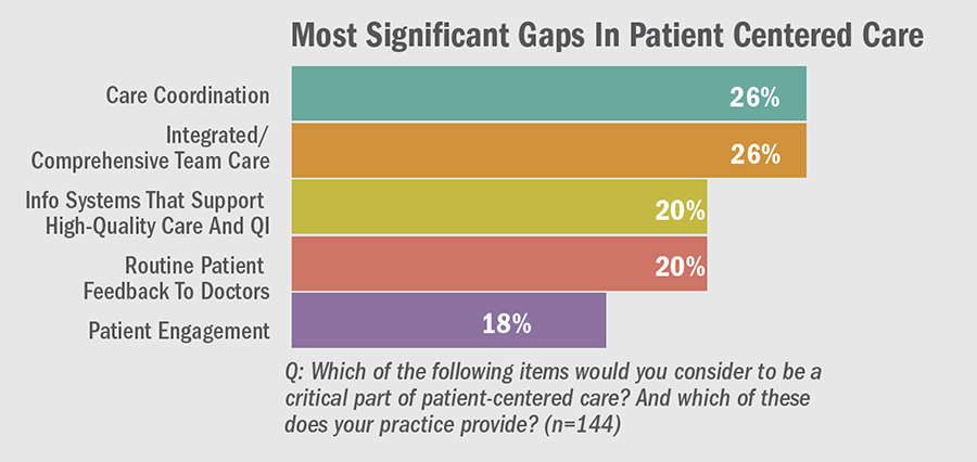 Most Significant Gaps in Patient-Centered Care