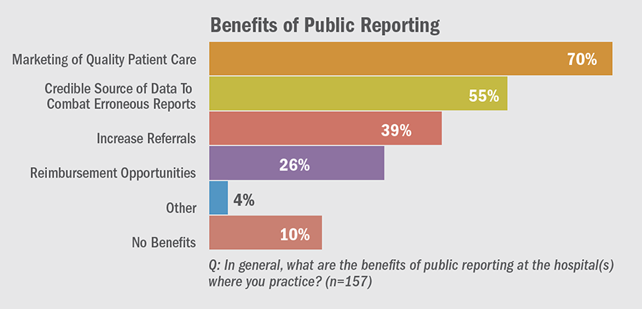 Benefits of Public Reporting