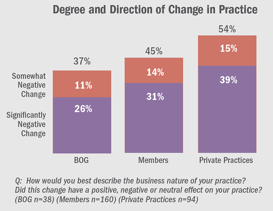Degree and Direction of Change in Practice