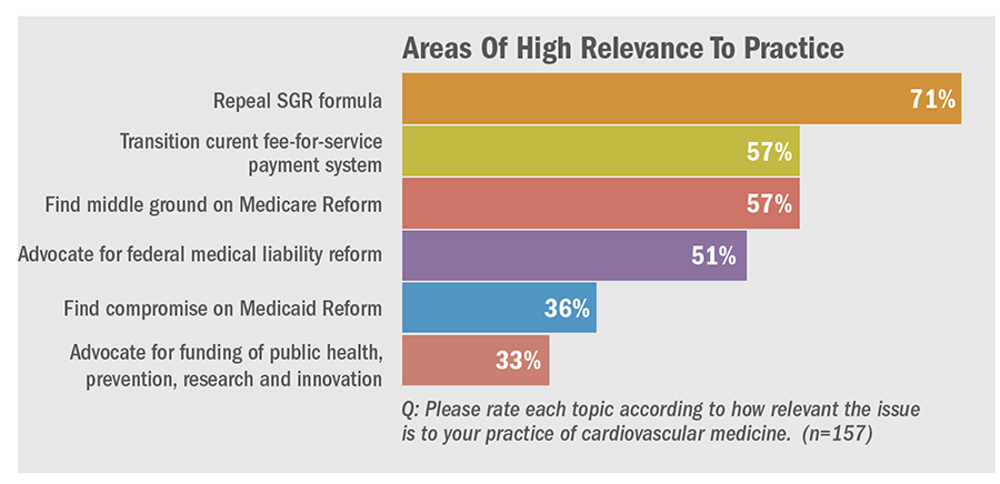 Areas of High Relevance to Practice