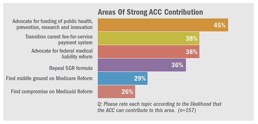 Areas of Strong ACC Contribution