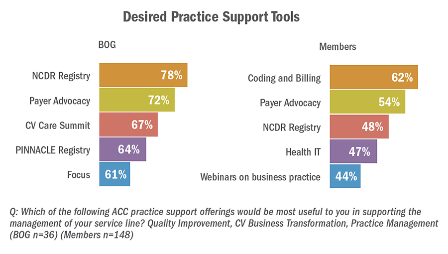 Desired Practice Support Tools