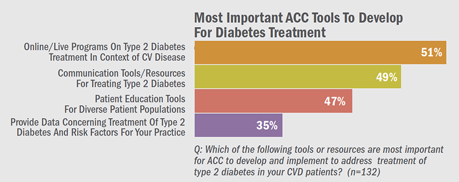 Most Important ACC Tools to Develop For Diabetes Treatment