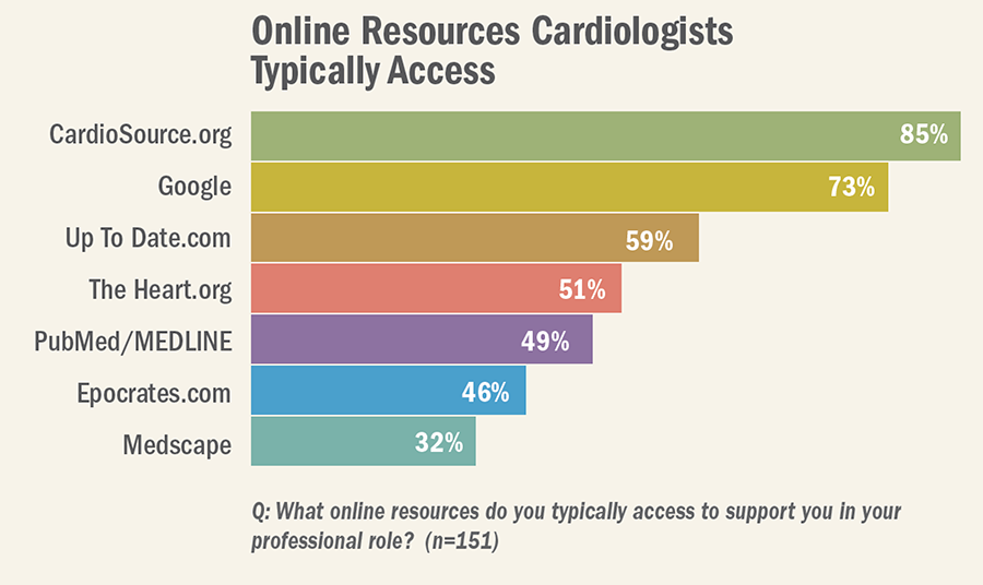 Clinical Information Channels:  The Impact of Online Resources for Cardiologists
