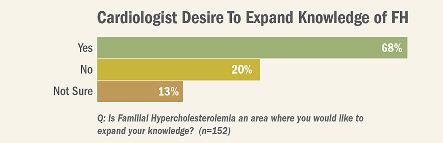 Familial Hypercholesterolemia:  Cardiologist and Patient Perspectives