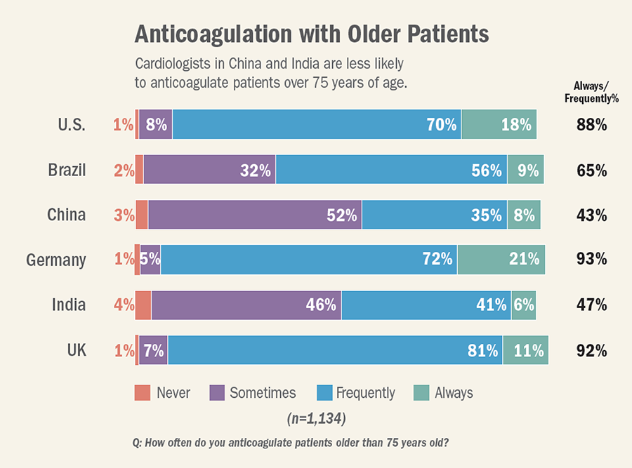Assessing International Perceptions Of Af Care First Findings From