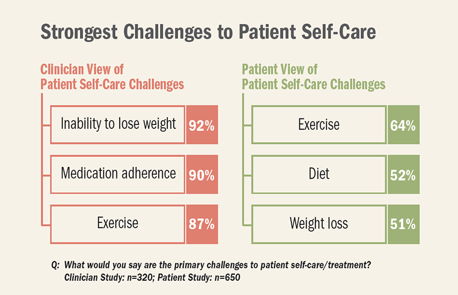 Strongest Challenges To Patient Self-Care