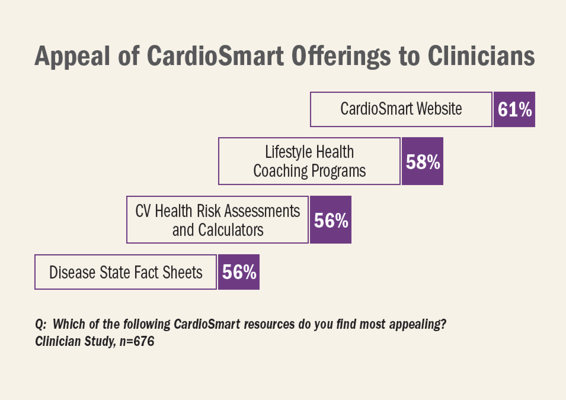 Appeal of CardioSmart Offerings to Clinicians