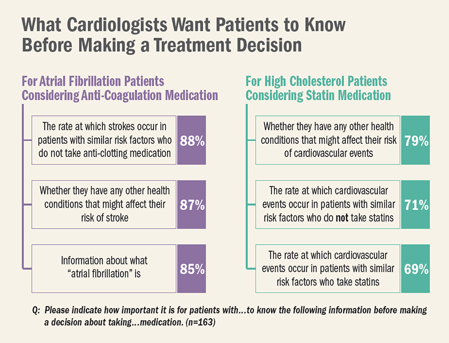 What Cardiologists Want Patients to Know Before Making a Treatment Decision
