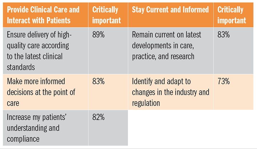 Delivery of High Quality Care  Top Need for Clinicians