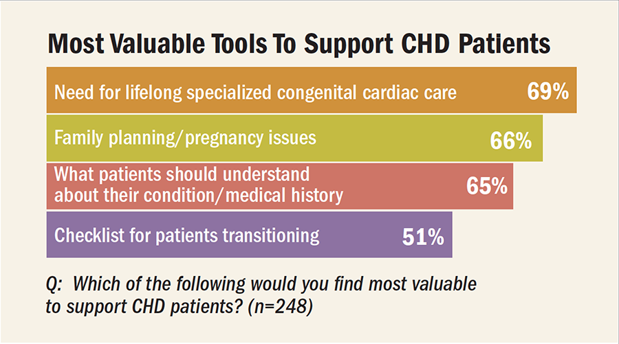 Most Valuable Tools to Support CHD Patients