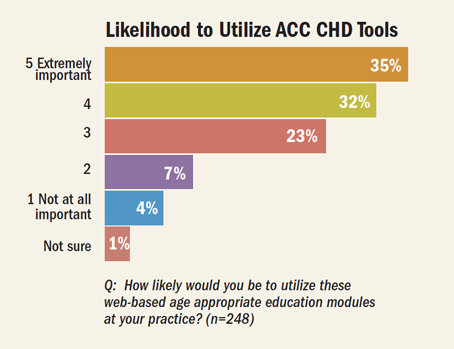 Likelihood to Utilize ACC CHD Tools