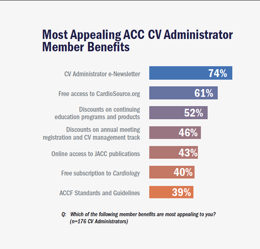 Most Appealing ACC CV Administrator Member Benefits