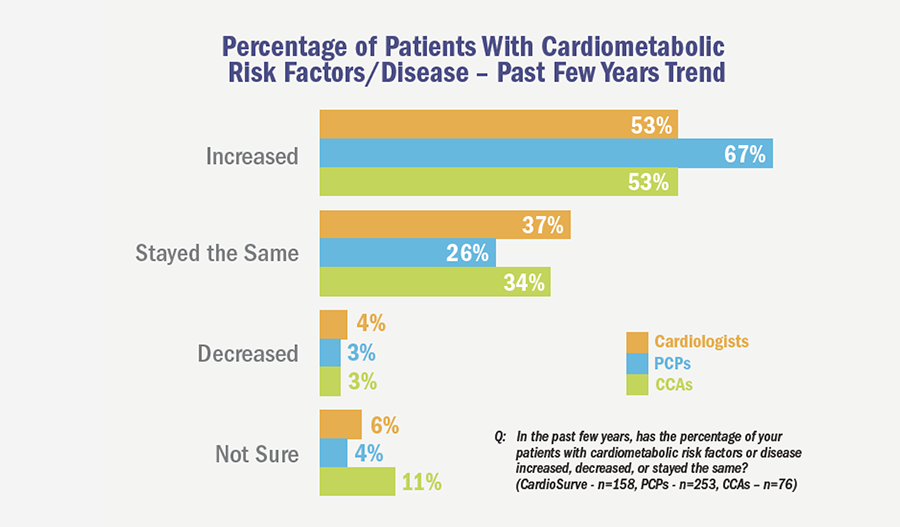 Percentage of Patients With Cardiometabolic Risk Factors/Disease - Past Few Years Trend