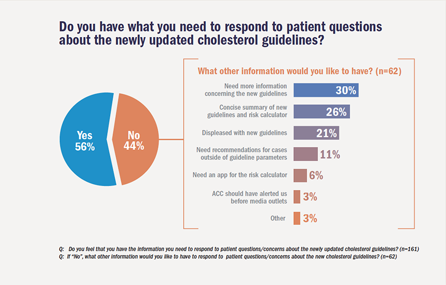 Do you have what you need to respond to patient questions about the newly updated cholesterol guidelines?