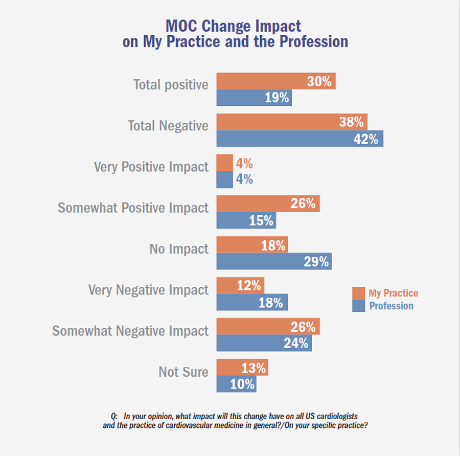 MOC Change Impact on My Practice and the Profession