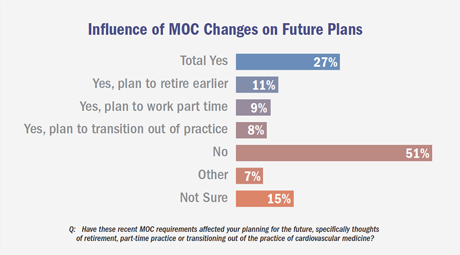 Influence of MOC Changes on Future Plans