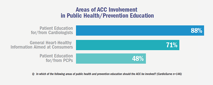 Areas of ACC Involvement in Public Health/Prevention Education