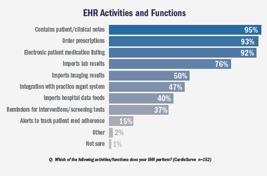 EHR Activities and Functions