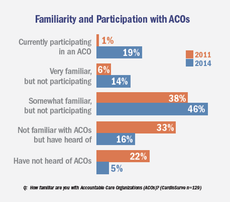 Familiarity and Participation with ACOs