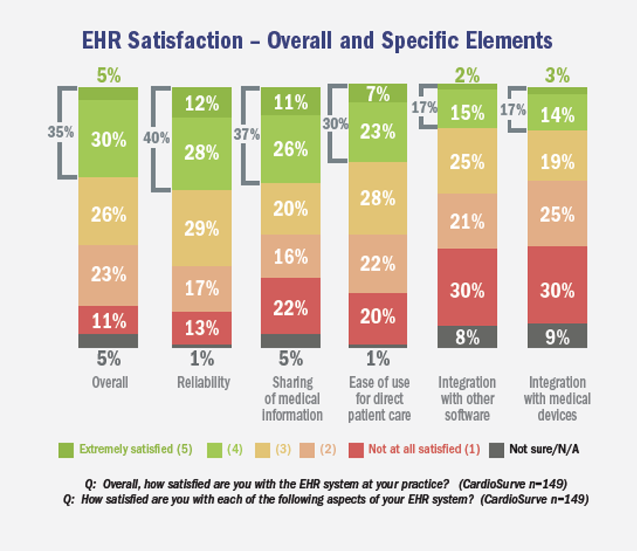 EHR Satisfaction – Overall and Specific Elements
