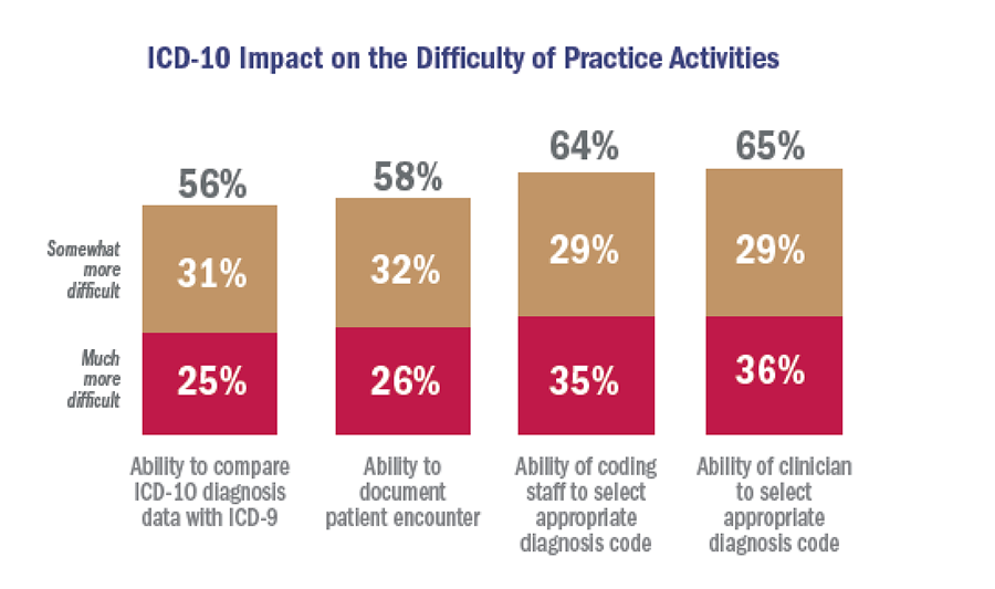 ICD-10 Impact on the Difficulty of Practice Activities