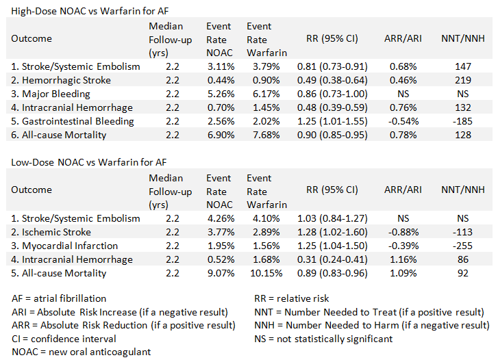 Table 1: Meta-Analysis: How NOACs Compared to Warfarin in AFib