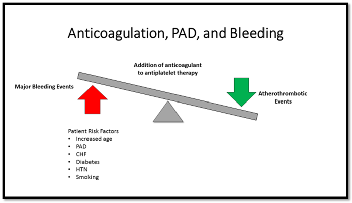 The Use of Anticoagulants in Peripheral Arterial Disease - Figure 2