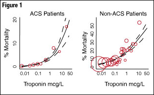 Figure 1: Causes of Non-ACS Related Troponin Elevations