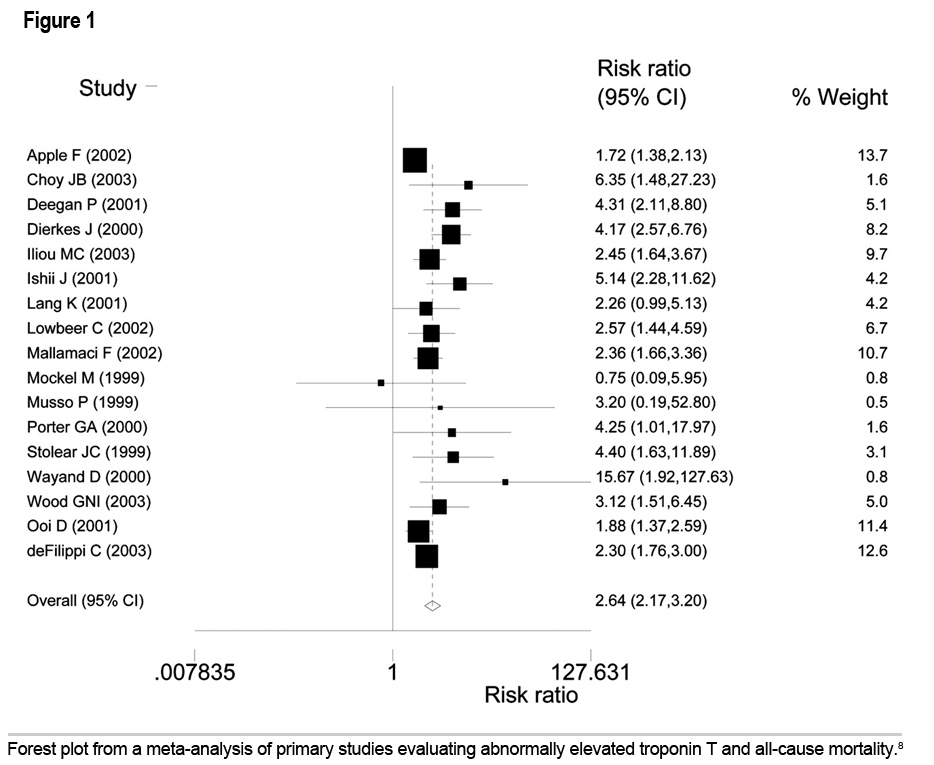 Figure 1: Interpretation and Significance of Elevated Cardiac Troponin Levels in Patients with Renal Disease with and without a Possible Acute Coronary Syndrome